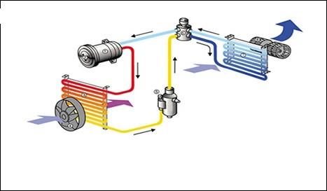 Componente importante ale instalației de climatizare și modul în care aceasta poate funcționa